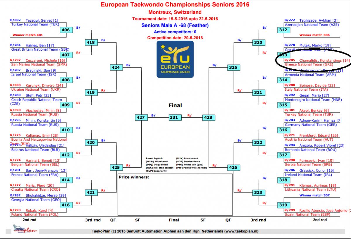 2european ch tkd 2016 b