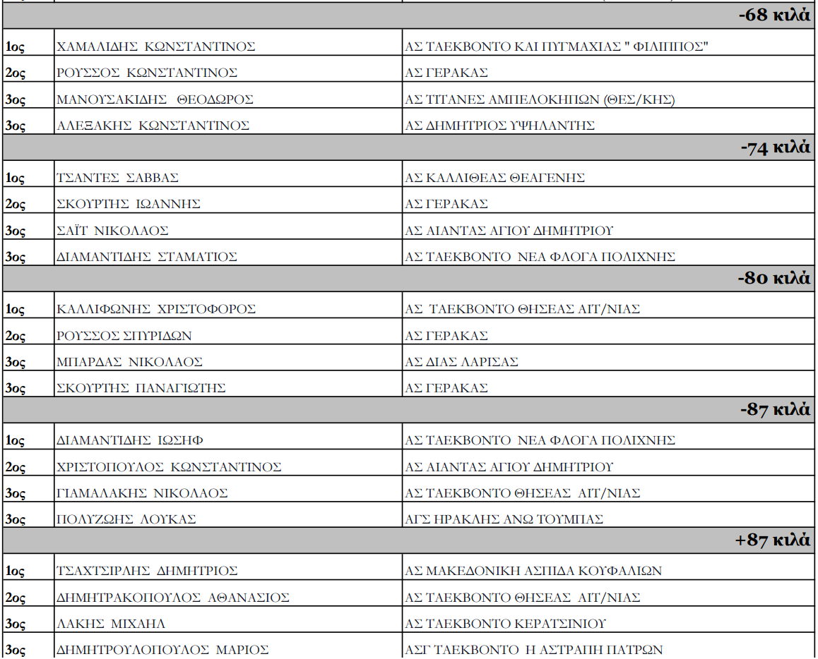 panellinio prot tkd U21 2016 nikites2