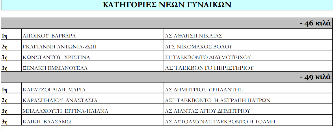 panellinio prot tkd U21 2016 nikites3