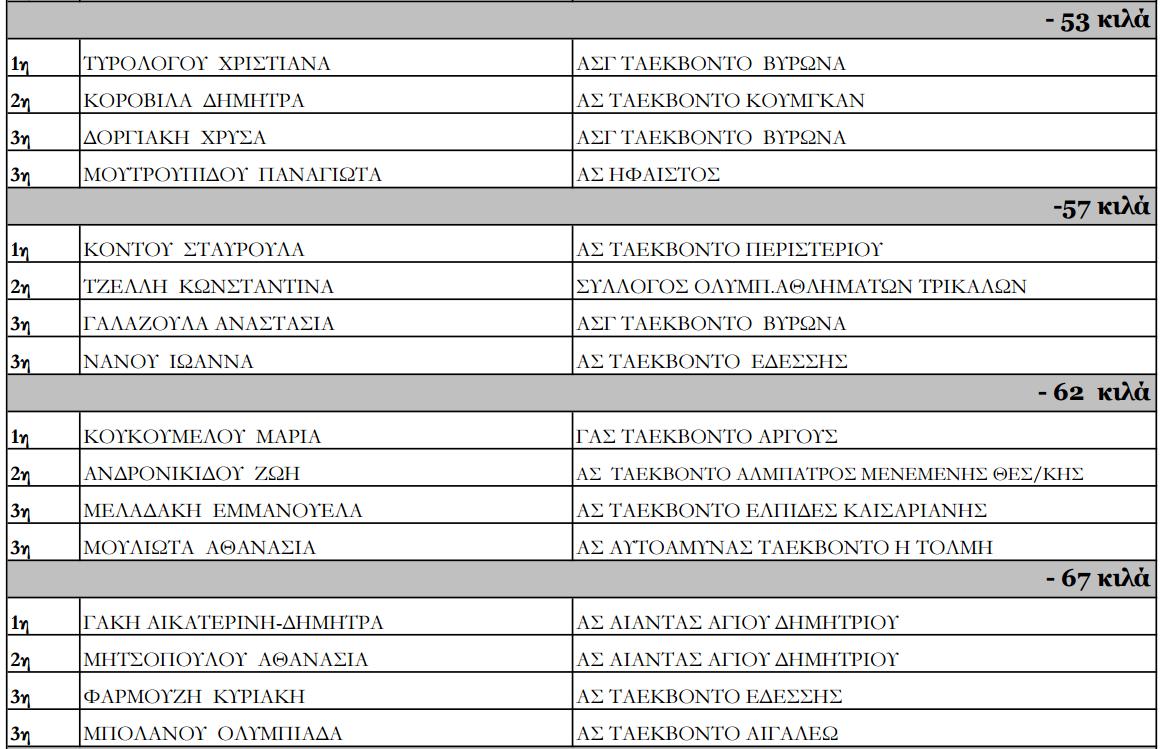 panellinio prot tkd U21 2016 nikites4