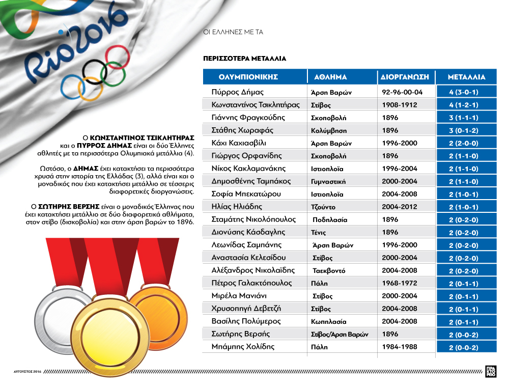 ellines athlites olimpiaka metallia